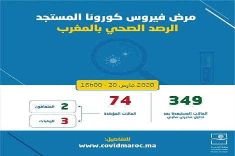 """تسجيل 8 حالات جديدة بـ""""كورنا"""" في المغرب والعدد يرتفع لـ 74"""